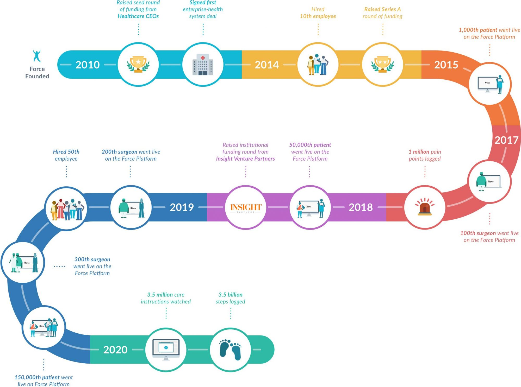 timeline of force therapeutics evolution